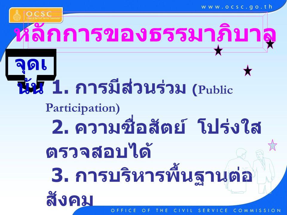 หลักการของธรรมาภิบาล 1. การมีส่วน ร่วม (Public Participation) 2. ความซื่อสัตย์ โปร่งใส ตรวจสอบได้ 3. การบริหารพื้นฐานต่อ สังคม (Accountability) 4. การ