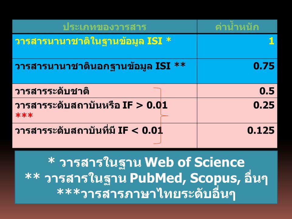 ประเภทของวารสารค่าน้ำหนัก วารสารนานาชาติในฐานข้อมูล ISI * 1 วารสารนานาชาตินอกฐานข้อมูล ISI ** 0.75 วารสารระดับชาติ 0.5 วารสารระดับสถาบันหรือ IF > 0.01