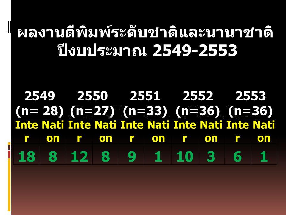 ผลงานตีพิมพ์ระดับชาติและนานาชาติ ปีงบประมาณ 2549-2553 2549 (n= 28) 2550 (n=27) 2551 (n=33) 2552 (n=36) 2553 (n=36) Inte r Nati on Inte r Nati on Inte r Nati on Inte r Nati on Inte r Nati on 1881289110361