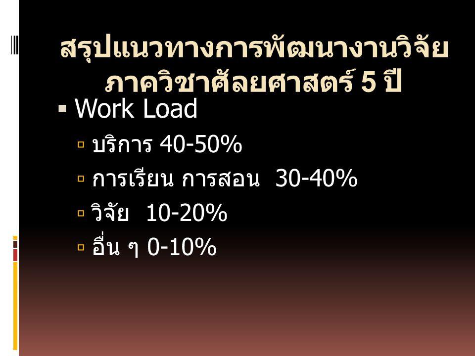 สรุปแนวทางการพัฒนางานวิจัย ภาควิชาศัลยศาสตร์ 5 ปี  Work Load  บริการ 40-50%  การเรียน การสอน 30-40%  วิจัย 10-20%  อื่น ๆ 0-10%