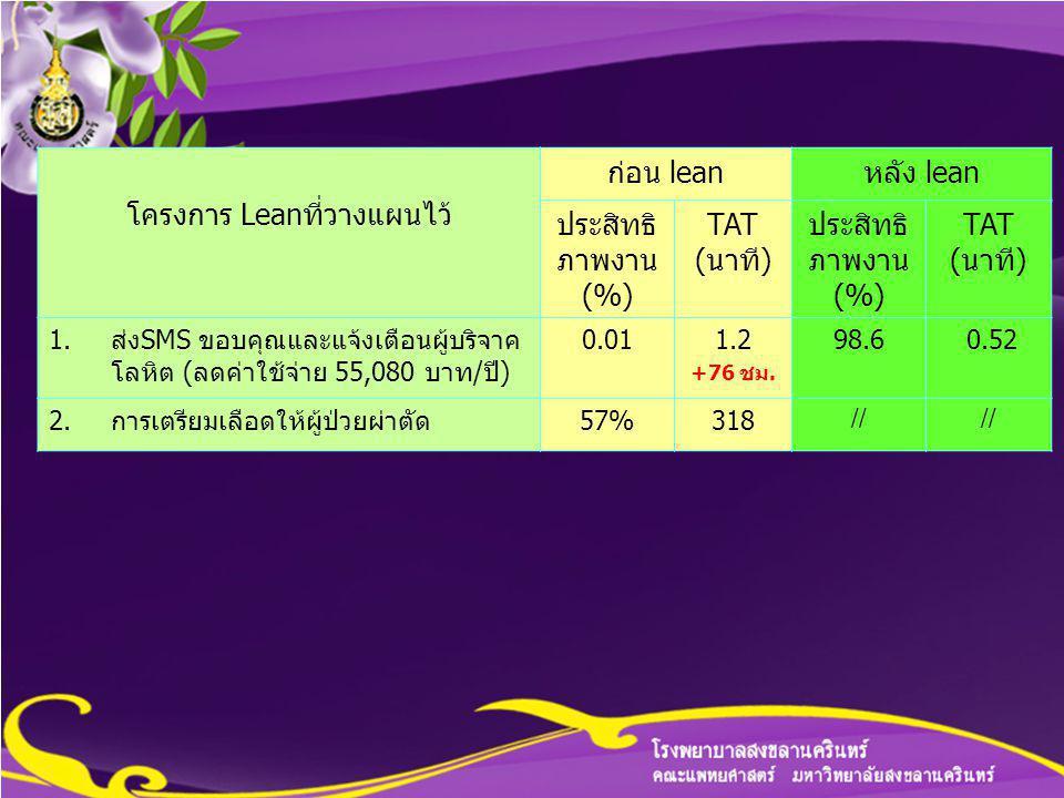 โครงการ Leanที่วางแผนไว้ ก่อน leanหลัง lean ประสิทธิ ภาพงาน (%) TAT (นาที) ประสิทธิ ภาพงาน (%) TAT (นาที) 1.ส่งSMS ขอบคุณและแจ้งเตือนผู้บริจาค โลหิต (ลดค่าใช้จ่าย 55,080 บาท/ปี) 0.011.2 +76 ชม.