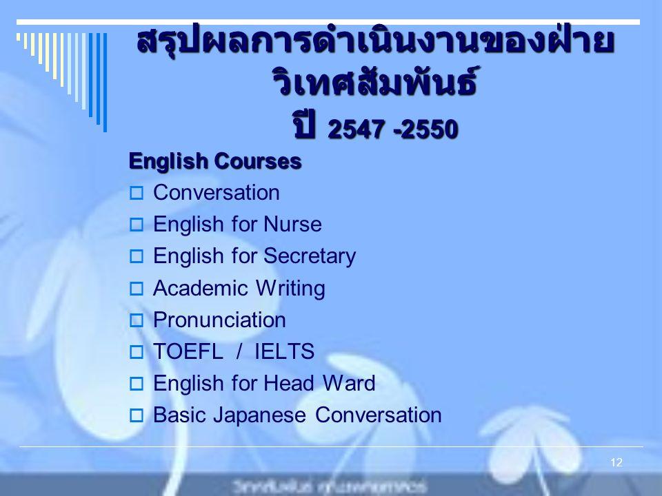 สรุปผลการดำเนินงานของฝ่าย วิเทศสัมพันธ์ ปี 2547 -2550 English Courses  Conversation  English for Nurse  English for Secretary  Academic Writing  Pronunciation  TOEFL / IELTS  English for Head Ward  Basic Japanese Conversation 12