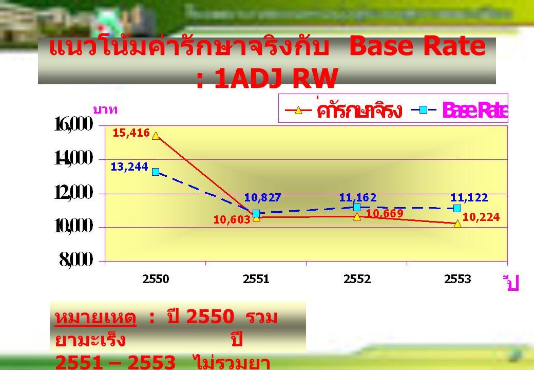 แนวโน้มค่ารักษาจริงกับ Base Rate : 1ADJ RW หมายเหตุ : ปี 2550 รวม ยามะเร็ง ปี 2551 – 2553 ไม่รวมยา มะเร็ง