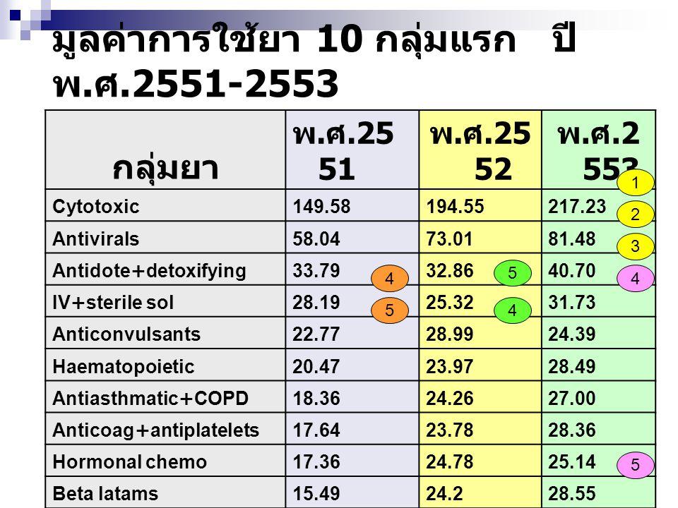 กลุ่มยา พ. ศ.25 51 พ. ศ.25 52 พ. ศ.2 553 Cytotoxic149.58194.55217.23 Antivirals58.0473.0181.48 Antidote+detoxifying33.7932.8640.70 IV+sterile sol28.19