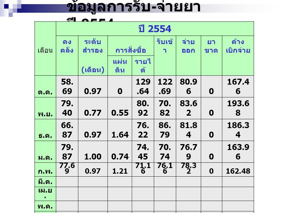 ข้อมูลสำรองคลัง ปี 2554 เดือน abcd เฉลี่ย 25530.701.051.572.410.86 ต.ค.ต.ค.