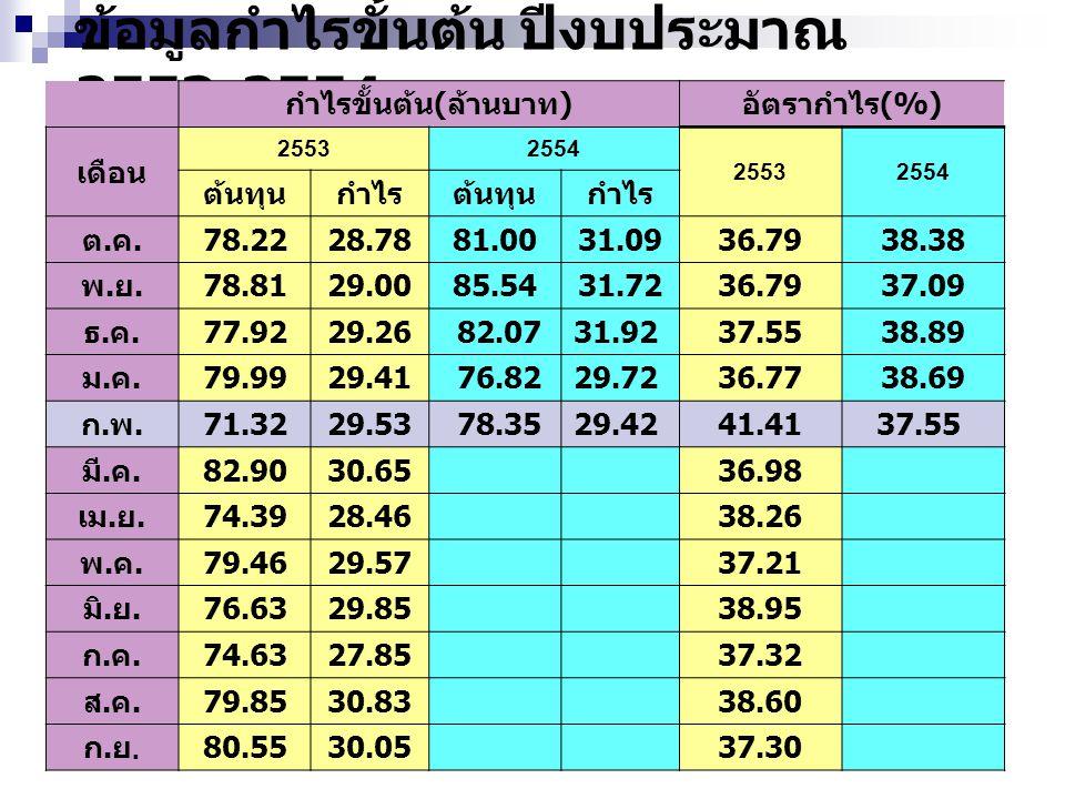 ข้อมูลกำไรขั้นต้น ปีงบประมาณ 2553-2554 กำไรขั้นต้น ( ล้านบาท ) อัตรากำไร (%) เดือน 25532554 25532554 ต้นทุนกำไรต้นทุนกำไร ต.ค.ต.ค. 78.2228.7881.0031.0