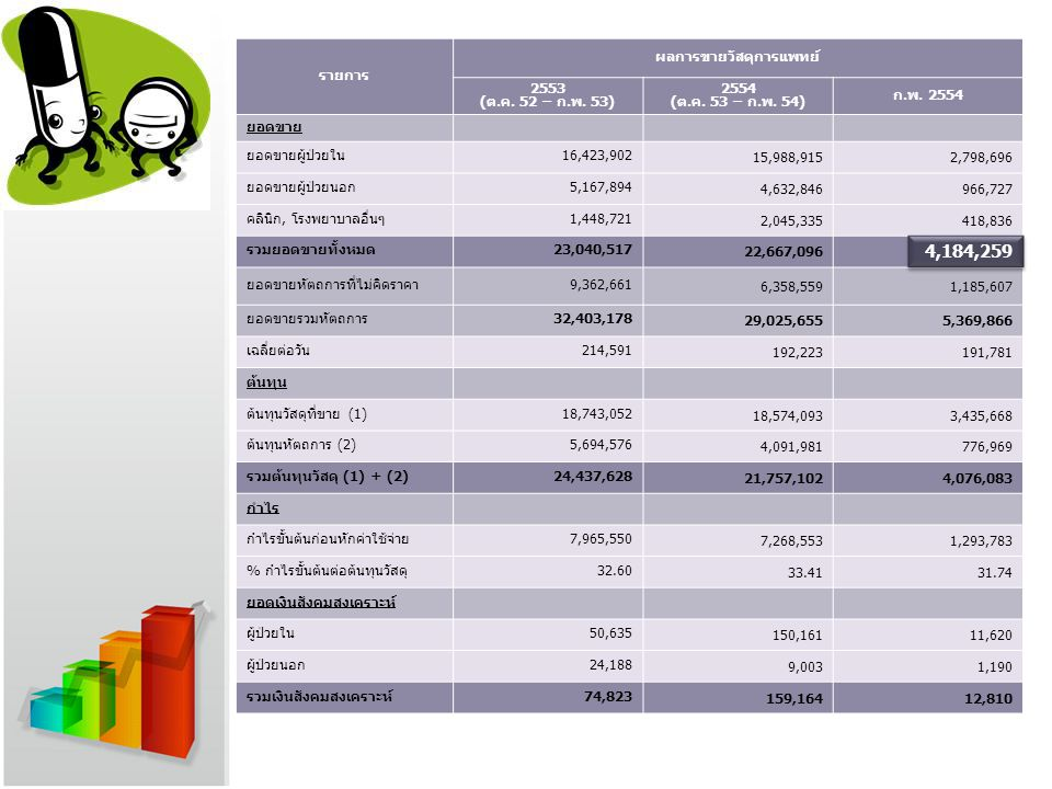 รายการ ผลการขายวัสดุการแพทย์ 2553 (ต.ค. 52 – ก.พ. 53) 2554 (ต.ค. 53 – ก.พ. 54) ก.พ. 2554 ยอดขาย ยอดขายผู้ป่วยใน16,423,902 15,988,9152,798,696 ยอดขายผู