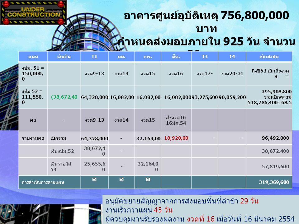 อาคารศูนย์อุบัติเหตุ 756,800,000 บาท กำหนดส่งมอบภายใน 925 วัน จำนวน 30 งวด ส่งมอบภายใน วันที่ 16 พฤษภาคม 55 ( สัญญา 17 เมย. 55) อนุมัติขยายสัญญาจากการ