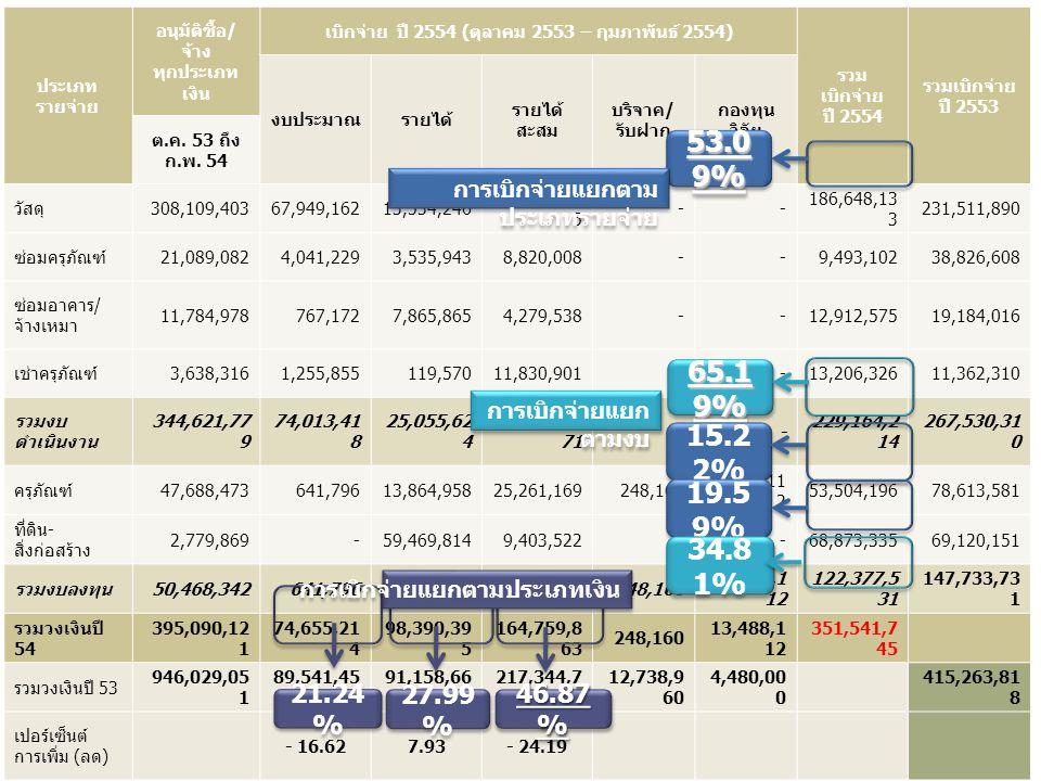 ประเภท รายจ่าย อนุมัติซื้อ / จ้าง ทุกประเภท เงิน เบิกจ่าย ปี 2554 ( ตุลาคม 2553 – กุมภาพันธ์ 2554) รวม เบิกจ่าย ปี 2554 รวมเบิกจ่าย ปี 2553 งบประมาณรา