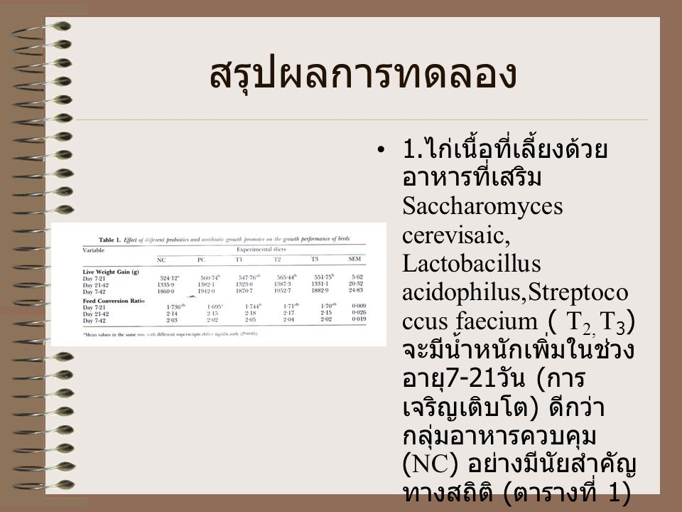 วิธีการทดลอง ( ต่อ ) สิ่งทดลองที่ 1 (NC ) คืออาหารที่ไม่มีการเสริม สารใด ๆ สิ่งทดลองที่ 2 ( PC ) คือ อาหารที่เสริมยา ปฏิชีวนะพวก Zine bacitracine 0.25