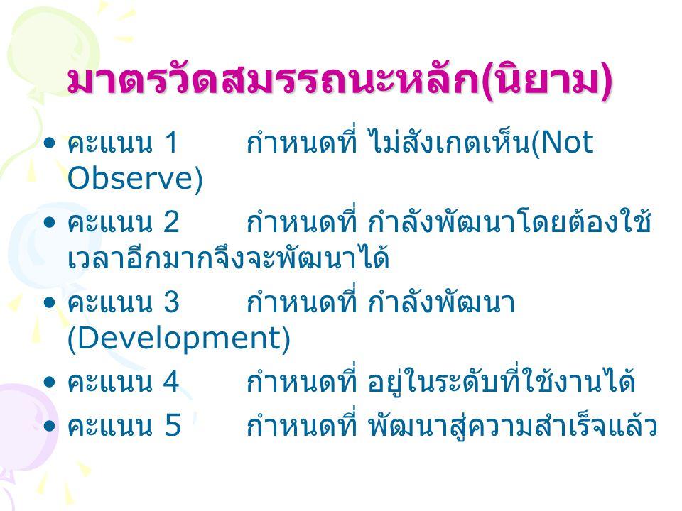 มาตรวัดสมรรถนะหลัก ( นิยาม ) คะแนน 1 กำหนดที่ ไม่สังเกตเห็น (Not Observe) คะแนน 2 กำหนดที่ กำลังพัฒนาโดยต้องใช้ เวลาอีกมากจึงจะพัฒนาได้ คะแนน 3 กำหนดที่ กำลังพัฒนา (Development) คะแนน 4 กำหนดที่ อยู่ในระดับที่ใช้งานได้ คะแนน 5 กำหนดที่ พัฒนาสู่ความสำเร็จแล้ว