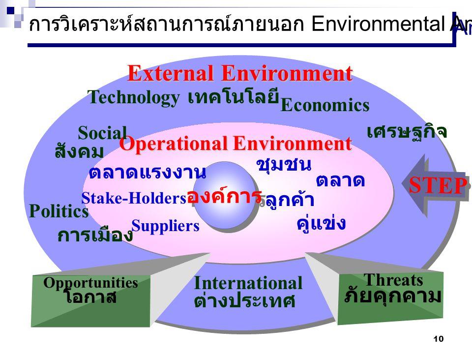 9 Strategy กลยุทธ์ Strategy กลยุทธ์ Structure โครงสร้ าง Structure โครงสร้ าง Staff บุคลาก ร Staff บุคลาก ร System ระบบ System ระบบ Style สไตล์ Style สไตล์ Skill ทักษะ Skill ทักษะ Shared Vision วิสัยทัศ น์ร่วม Shared Vision วิสัยทัศ น์ร่วม ตัวแปรในการพัฒนาองค์การ เชิงกลยุทธ์ Stang สตาง ค์ Stang สตาง ค์ Sati สติ Sati สติ