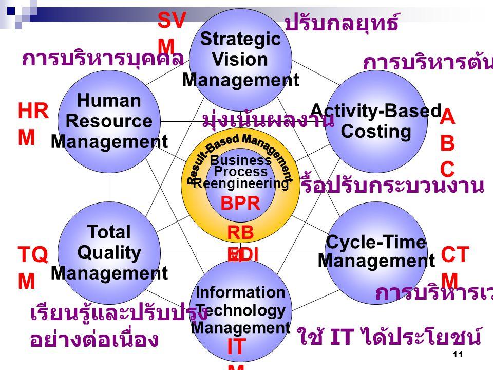 10 การวิเคราะห์สถานการณ์ภายนอก Environmental Analysis External Environment องค์การ Operational Environment ตลาดแรงงาน ตลาด ลูกค้า Suppliers Stake-Holders คู่แข่ง Social สังคม Technology เทคโนโลยี Economics เศรษฐกิจ Politics การเมือง International ต่างประเทศ STEP ชุมชน Opportunities โอกาส Threats ภัยคุกคาม