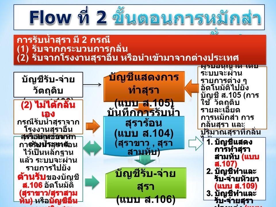 บัญชีรับ - จ่าย วัตถุดิบ ( แบบ ส.103) การรับน้ำสุรา มี 2 กรณี (1) รับจากกระบวนการกลั่น (2) รับจากโรงงานสุราอื่น หรือนำเข้ามาจากต่างประเทศ การรับน้ำสุร