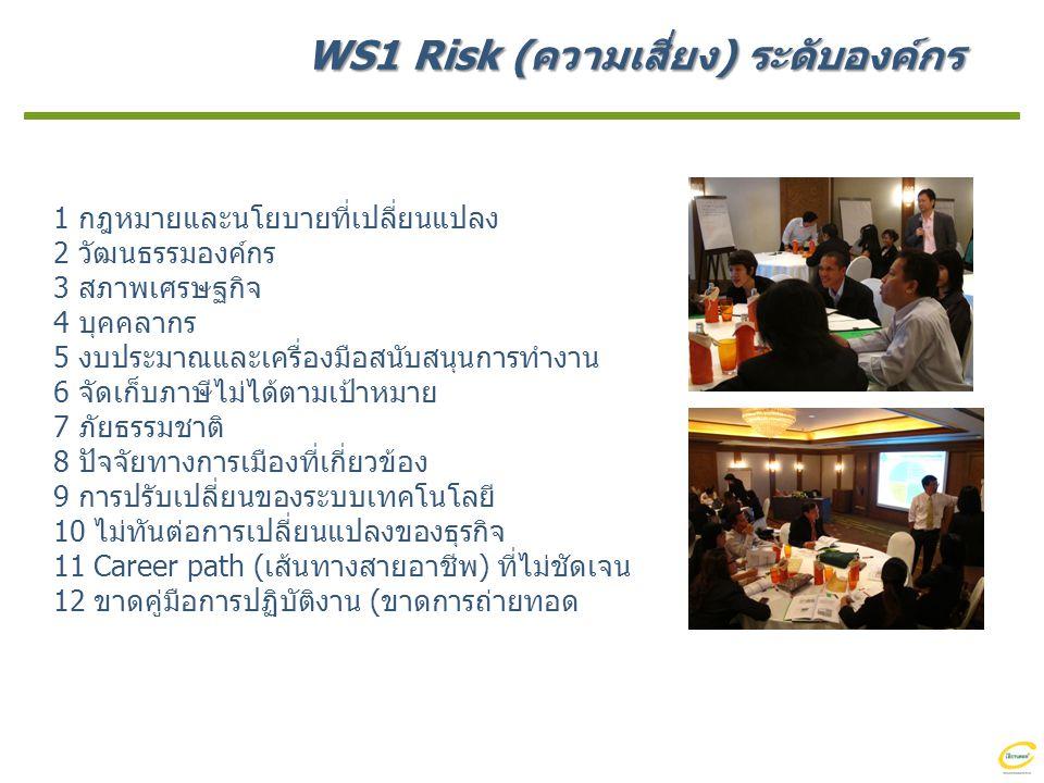 WS1 Risk (ความเสี่ยง) ระดับองค์กร 1 กฎหมายและนโยบายที่เปลี่ยนแปลง 2 วัฒนธรรมองค์กร 3 สภาพเศรษฐกิจ 4 บุคคลากร 5 งบประมาณและเครื่องมือสนับสนุนการทำงาน 6 จัดเก็บภาษีไม่ได้ตามเป้าหมาย 7 ภัยธรรมชาติ 8 ปัจจัยทางการเมืองที่เกี่ยวข้อง 9 การปรับเปลี่ยนของระบบเทคโนโลยี 10 ไม่ทันต่อการเปลี่ยนแปลงของธุรกิจ 11 Career path (เส้นทางสายอาชีพ) ที่ไม่ชัดเจน 12 ขาดคู่มือการปฏิบัติงาน (ขาดการถ่ายทอด