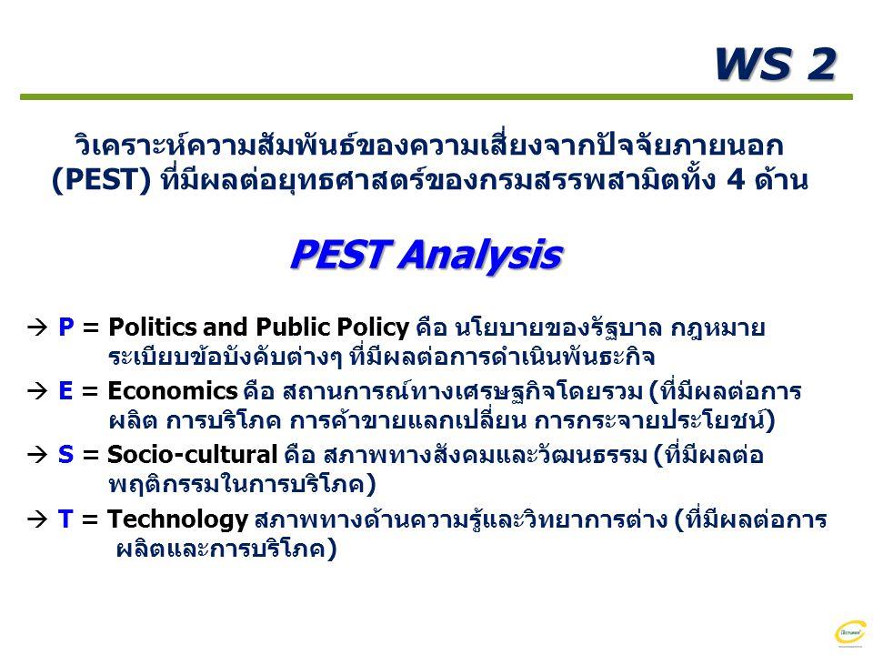 WS 2 วิเคราะห์ความสัมพันธ์ของความเสี่ยงจากปัจจัยภายนอก (PEST) ที่มีผลต่อยุทธศาสตร์ของกรมสรรพสามิตทั้ง 4 ด้าน PEST Analysis  P = Politics and Public Policy คือ นโยบายของรัฐบาล กฎหมาย ระเบียบข้อบังคับต่างๆ ที่มีผลต่อการดำเนินพันธะกิจ  E = Economics คือ สถานการณ์ทางเศรษฐกิจโดยรวม (ที่มีผลต่อการ ผลิต การบริโภค การค้าขายแลกเปลี่ยน การกระจายประโยชน์)  S = Socio-cultural คือ สภาพทางสังคมและวัฒนธรรม (ที่มีผลต่อ พฤติกรรมในการบริโภค)  T = Technology สภาพทางด้านความรู้และวิทยาการต่าง (ที่มีผลต่อการ ผลิตและการบริโภค)