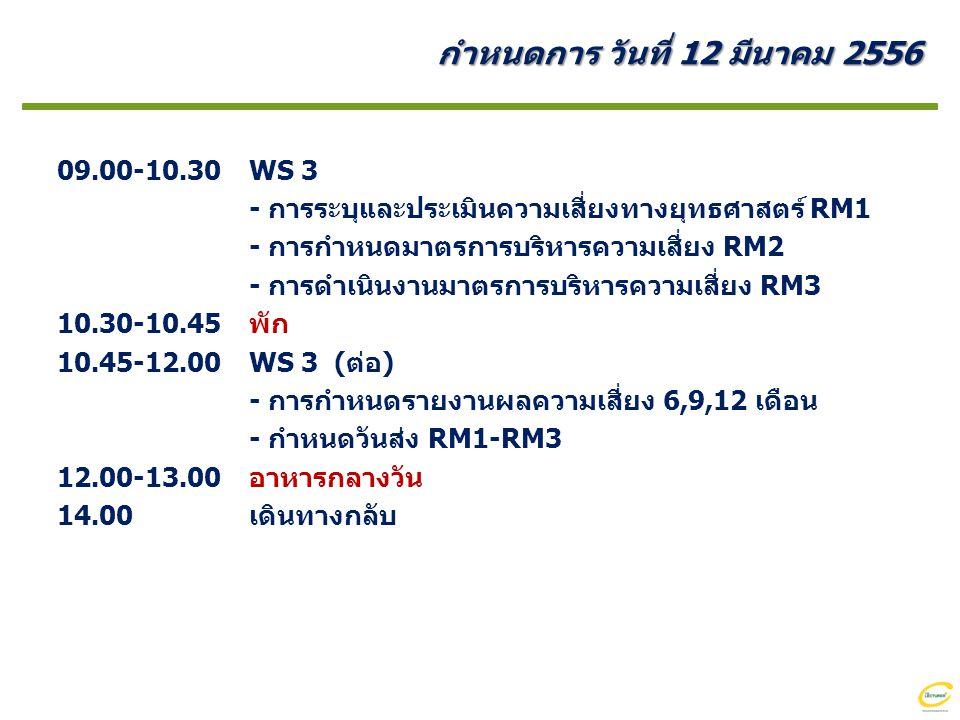 กำหนดการ วันที่ 12 มีนาคม 2556 09.00-10.30 WS 3 - การระบุและประเมินความเสี่ยงทางยุทธศาสตร์ RM1 - การกำหนดมาตรการบริหารความเสี่ยง RM2 - การดำเนินงานมาตรการบริหารความเสี่ยง RM3 10.30-10.45 พัก 10.45-12.00WS 3 (ต่อ) - การกำหนดรายงานผลความเสี่ยง 6,9,12 เดือน - กำหนดวันส่ง RM1-RM3 12.00-13.00 อาหารกลางวัน 14.00เดินทางกลับ