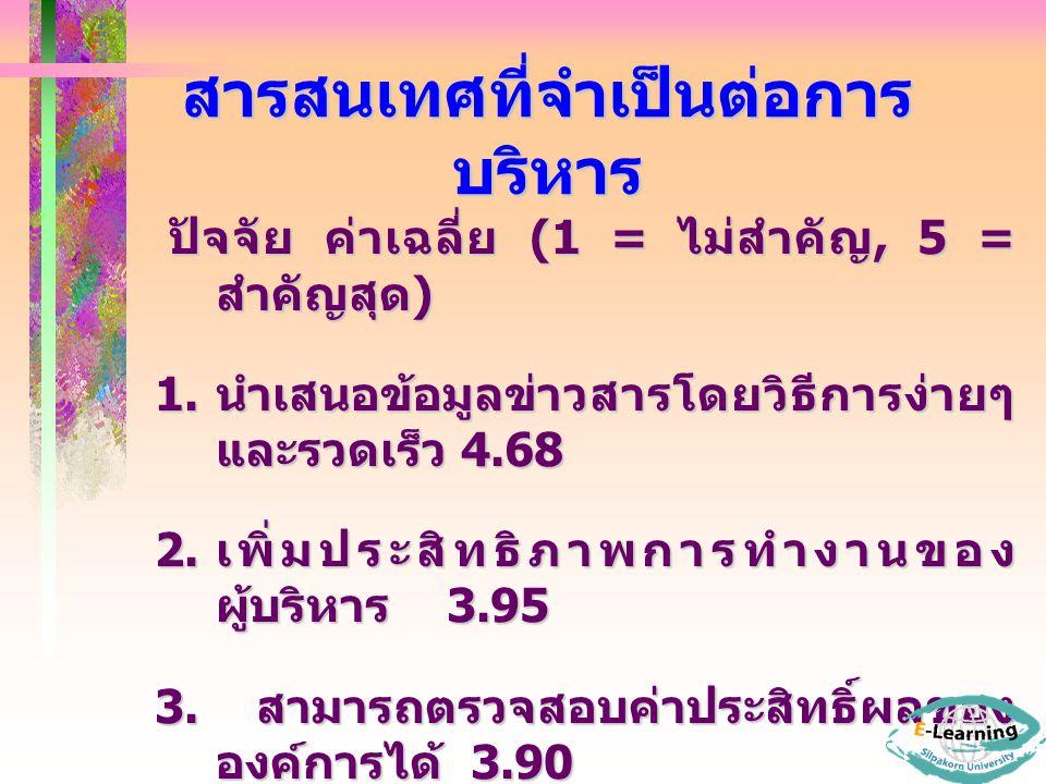 สารสนเทศที่จำเป็นต่อการ บริหาร ปัจจัย ค่าเฉลี่ย (1 = ไม่สำคัญ, 5 = สำคัญสุด ) ปัจจัย ค่าเฉลี่ย (1 = ไม่สำคัญ, 5 = สำคัญสุด ) 1.