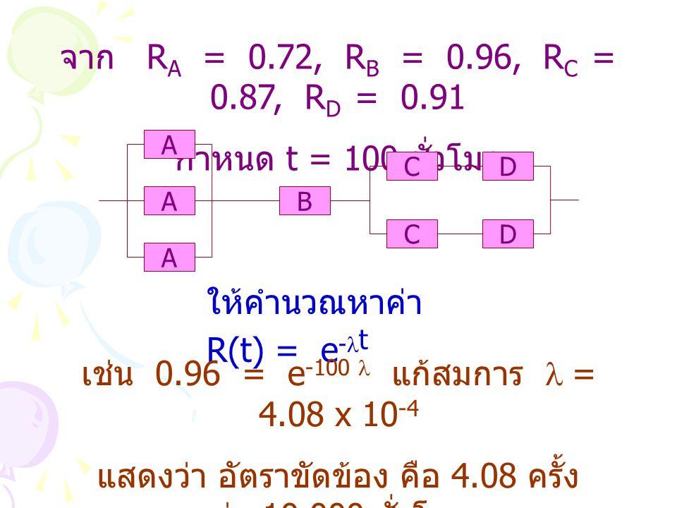 จาก R A = 0.72, R B = 0.96, R C = 0.87, R D = 0.91 กำหนด t = 100 ชั่วโมง B CD CD A A A ให้คำนวณหาค่า R(t) = e - t เช่น 0.96 = e -100 แก้สมการ = 4.08 x