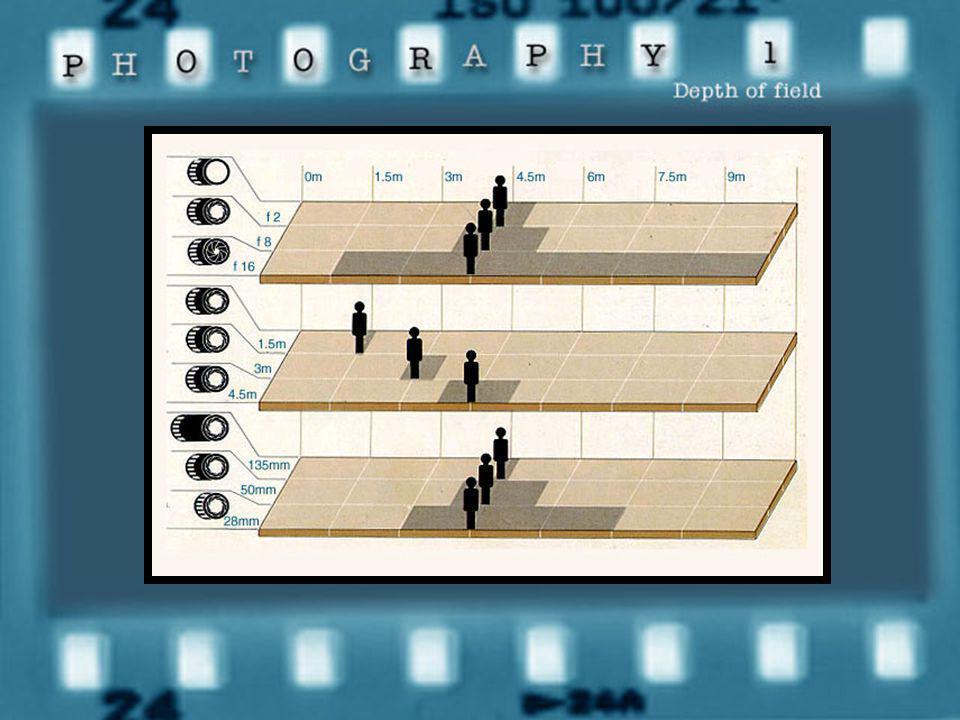 สรุป ตัวการที่มีผลต่อช่วงความ ชัดลึกของภาพ ตัวการที่ทำให้ ภาพชัดลึกมาก หรือน้อย ขนาดของรูรับ แสง ทางยาวโฟกัส ของเลนส์ ระยะทางระหว่าง วัตถุกับกล้อง ภาพ