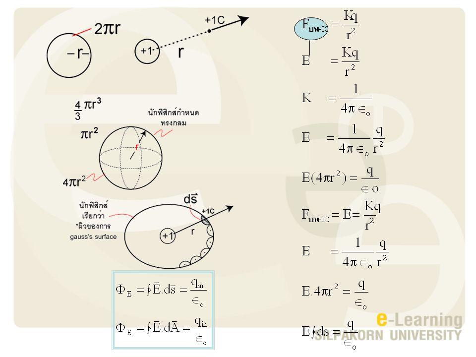 Ex. จงหาฟลั๊กซ์ที่พุ่งผ่านผิว s 1, s 2, s 3 วิธี ทำ s 1 วิธี ทำ s 3 วิธี ทำ s 2 An s.