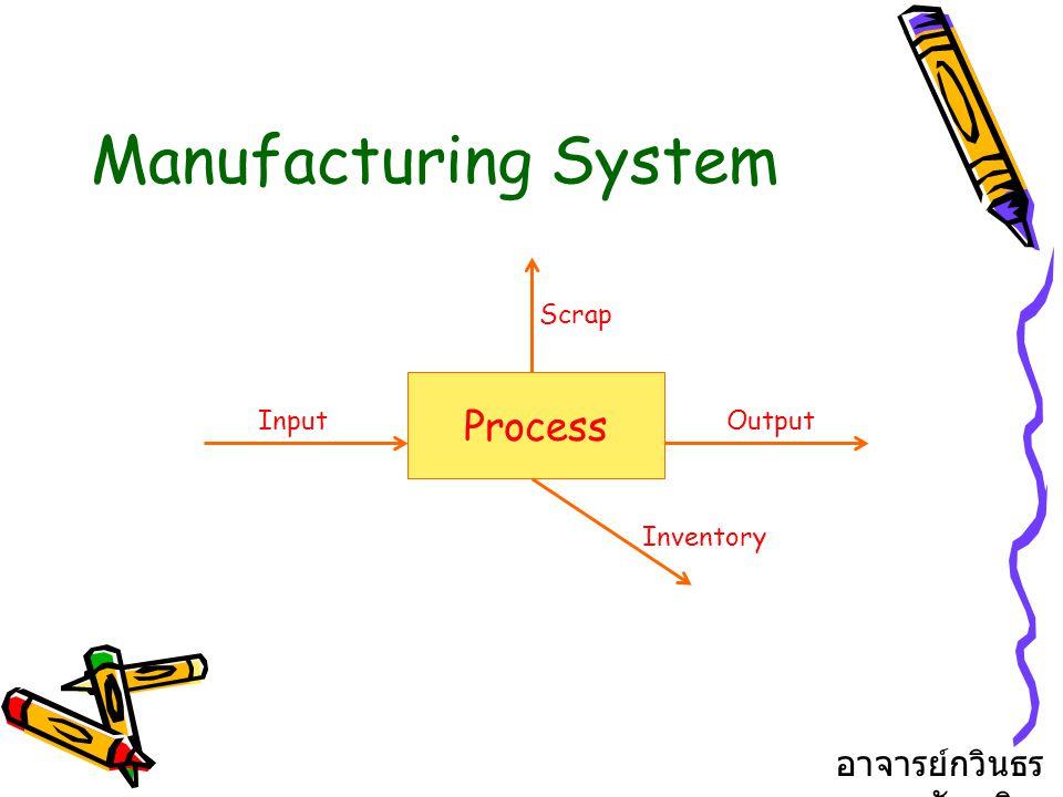 Manufacturing System Process InputOutput Scrap Inventory อาจารย์กวินธร สัยเจริญ