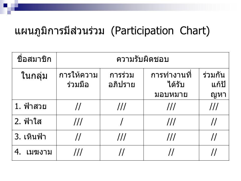 แผนภูมิการมีส่วนร่วม (Participation Chart) ชื่อสมาชิกความรับผิดชอบ ในกลุ่ม การให้ความ ร่วมมือ การร่วม อภิปราย การทำงานที่ ได้รับ มอบหมาย ร่วมกัน แก้ปั