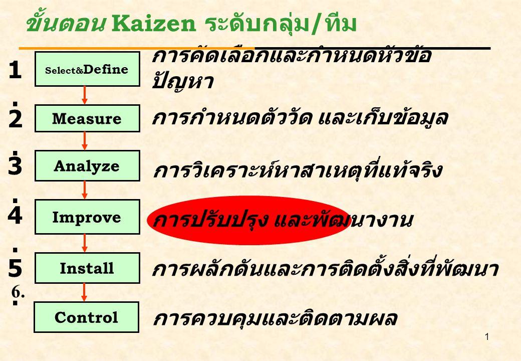 2 1.ความเชื่อถือและวางใจได้ (Reliability) 2. ความรวดเร็ว (Responsiveness) 3.