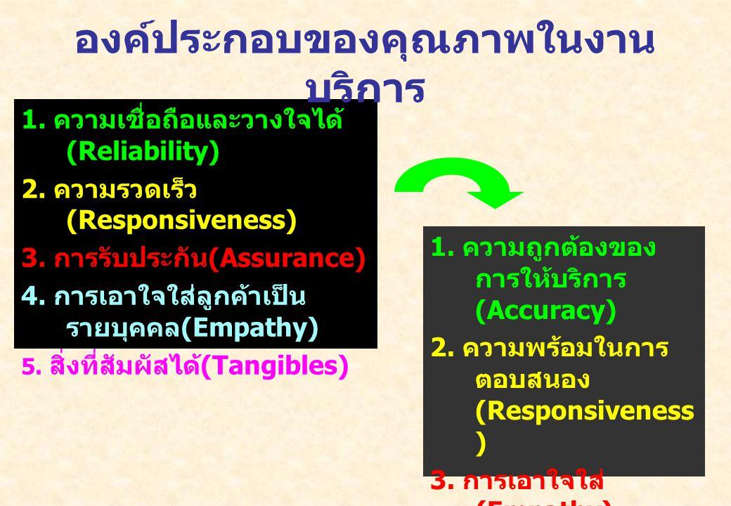 2 1. ความเชื่อถือและวางใจได้ (Reliability) 2. ความรวดเร็ว (Responsiveness) 3. การรับประกัน (Assurance) 4. การเอาใจใส่ลูกค้าเป็น รายบุคคล (Empathy) 5.