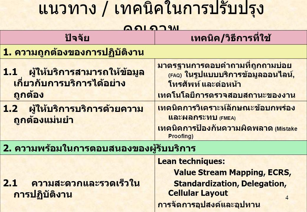 5 แนวทาง / เทคนิคในการปรับปรุง คุณภาพ ( ต่อ ) ปัจจัย เทคนิค / วิธีการที่ใช้ 2.