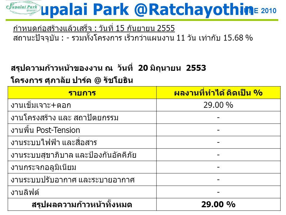 สรุปความก้าวหน้าของงาน ณ วันที่ 20 มิถุนายน 2553 โครงการ ศุภาลัย ปาร์ค @ รัชโยธิน รายการผลงานที่ทำได้ คิดเป็น % งานเข็มเจาะ + ตอก 29.00 % งานโครงสร้าง