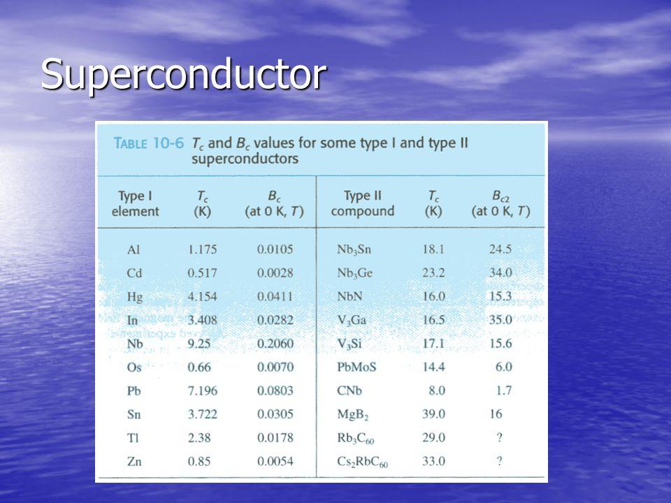 Superconductivity: Superconductivity: Meissner Effect