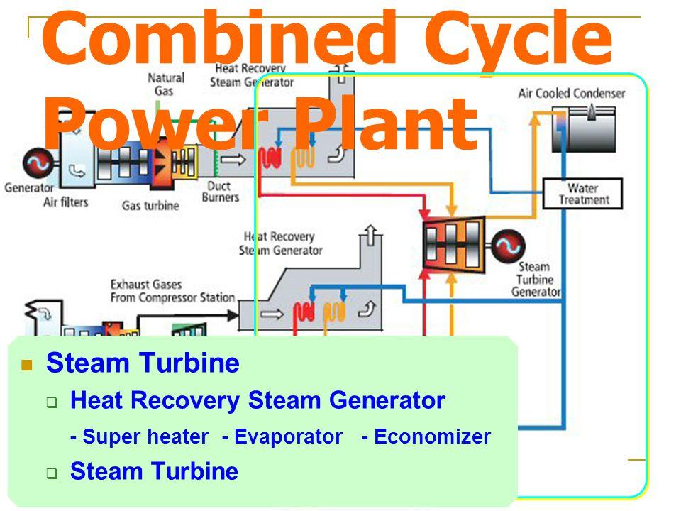Combined Cycle Power Plant Steam Turbine  Heat Recovery Steam Generator - Super heater - Evaporator - Economizer  Steam Turbine