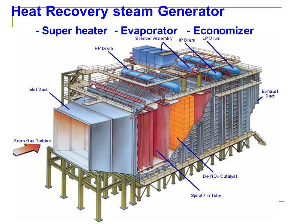 Heat Recovery steam Generator - Super heater - Evaporator - Economizer