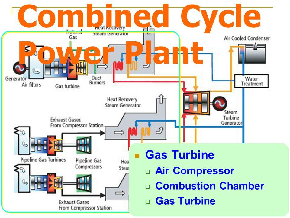 เครื่องอัดอากาศจะอัดอากาศที่ถูกกรอง ด้วยเครื่องกรองอากาศ ทำให้อากาศมี ความดันสูง อากาศถูกส่งไปยังห้องเผาไหม้รวมกับ เชื้อเพลิงที่ถูกฉีดโดยหัวฉีด หัวเทียนจุดระเบิด กลายเป็นก๊าซร้อนที่มี การขยายตัวสูง ก๊าซร้อนที่มีการขายตัวสูงถูกส่งออกไป ขับ Gas Turbine  การเริ่มเดินเครื่อง โดยใช้มอเตอร์ ไฟฟ้าหมุนเครื่องกังหันก๊าซเพื่อให้เครื่อง สามารถเดินเครื่องได้ก่อน มอเตอร์จะถูก ปลดมอเตอร์ออกระบบ โดยทำการปลด คลัตช์ที่เชื่อมต่อระหว่างมอเตอร์กับ เครื่องกังหันก๊าซออก