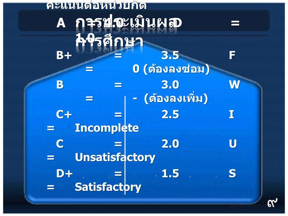 กำหนดเป็นระดับคะแนน ค่าระดับ คะแนนต่อหน่วยกิต A = 4.0 D = 1.0 A = 4.0 D = 1.0 B+ = 3.5 F = 0 ( ต้องลงซ่อม ) B+ = 3.5 F = 0 ( ต้องลงซ่อม ) B = 3.0 W = - ( ต้องลงเพิ่ม ) B = 3.0 W = - ( ต้องลงเพิ่ม ) C+ = 2.5 I = Incomplete C+ = 2.5 I = Incomplete C = 2.0 U = Unsatisfactory C = 2.0 U = Unsatisfactory D+ = 1.5 S = Satisfactory D+ = 1.5 S = Satisfactory ๙