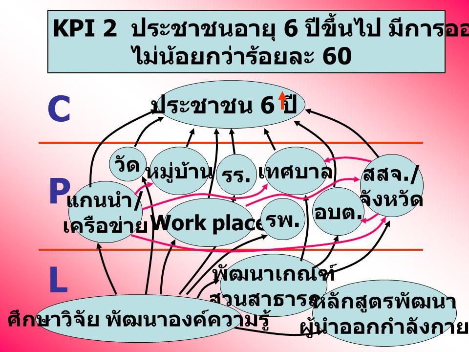C P L KPI 2 ประชาชนอายุ 6 ปีขึ้นไป มีการออกกำลังกาย ไม่น้อยกว่าร้อยละ 60 ประชาชน 6 ปี รร.