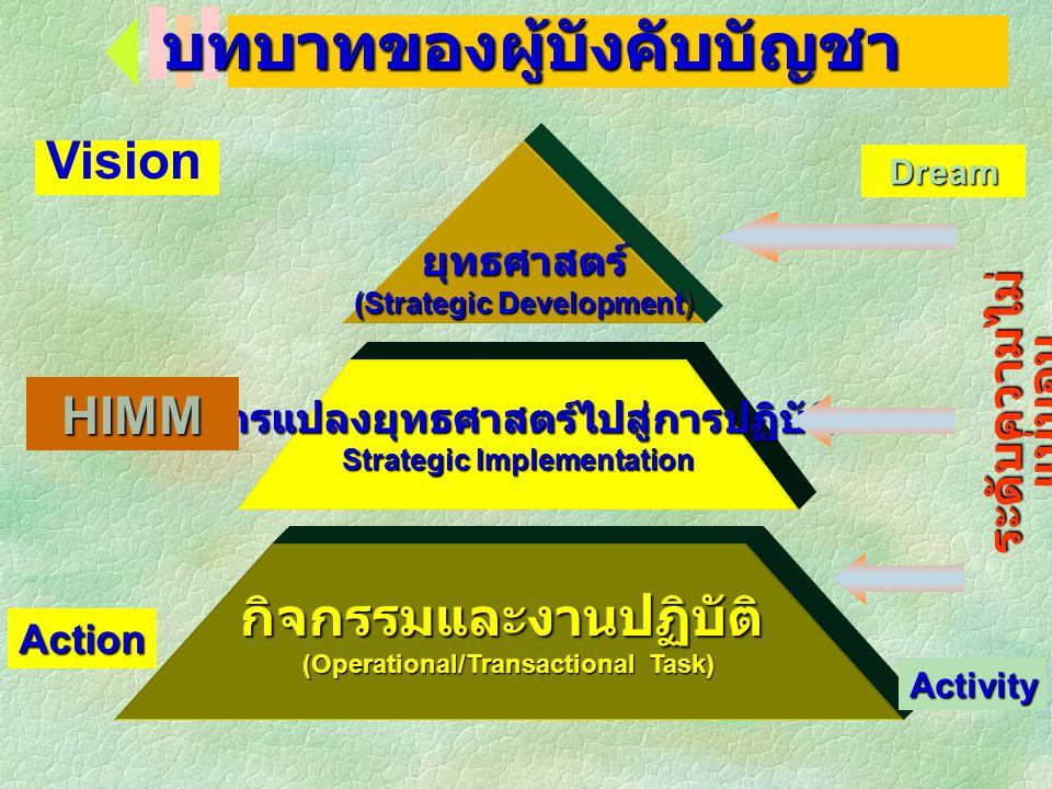 Transition Matters® ผู้บังคับบัญชา ภาวะผู้นำ และการจัดการภาครัฐแนว ใหม่ ดร. สุรพงษ์ มาลี สำนักวิจัยและพัฒนาระบบงานบุคคล สำนักงาน ก. พ. surapong@ocsc.g