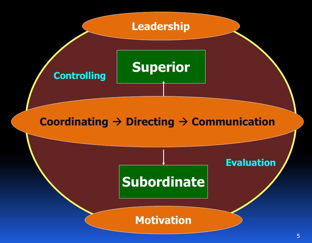 Coordinating  Directing  Communication Superior Subordinate Motivation Leadership Controlling Evaluation 5