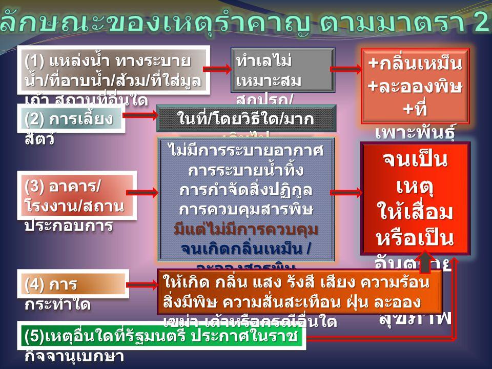 (1) แหล่งน้ำ ทางระบาย น้ำ / ที่อาบน้ำ / ส้วม / ที่ใส่มูล เถ้า สถานที่อื่นใด (2) การเลี้ยง สัตว์ (3) อาคาร / โรงงาน / สถาน ประกอบการ (4) การ กระทำใด (5) เหตุอื่นใดที่รัฐมนตรี ประกาศในราช กิจจานุเบกษา ทำเลไม่ เหมาะสม สกปรก / หมักหมม + กลิ่นเหม็น + ละอองพิษ + ที่ เพาะพันธุ์ จนเป็น เหตุ ให้เสื่อม หรือเป็น อันตราย ต่อ สุขภาพ ในที่ / โดยวิธีใด / มาก เกินไป ไม่มีการระบายอากาศการระบายน้ำทิ้งการกำจัดสิ่งปฏิกูลการควบคุมสารพิษมีแต่ไม่มีการควบคุม จนเกิดกลิ่นเหม็น / ละอองสารพิษ ให้เกิด กลิ่น แสง รังสี เสียง ความร้อน สิ่งมีพิษ ความสั่นสะเทือน ฝุ่น ละออง เขม่า เถ้าหรือกรณีอื่นใด
