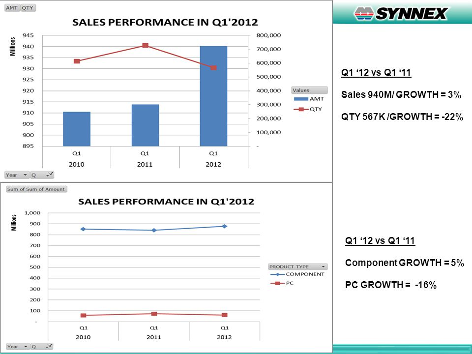 Q1 '12 vs Q1 '11 Sales 940M/ GROWTH = 3% QTY 567K /GROWTH = -22% Q1 '12 vs Q1 '11 Component GROWTH = 5% PC GROWTH = -16%