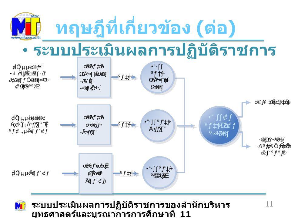 ทฤษฎีที่เกี่ยวข้อง ( ต่อ ) 11 ระบบประเมินผลการปฏิบัติราชการ ระบบประเมินผลการปฏิบัติราชการของสำนักบริหาร ยุทธศาสตร์และบูรณาการการศึกษาที่ 11