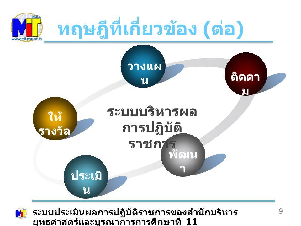 ทฤษฎีที่เกี่ยวข้อง ( ต่อ ) 10 ระบบประเมิน ประเมินผลสัมฤทธิ์ ประเมินสมรรถนะ ระบบประเมินผลการปฏิบัติราชการของสำนักบริหาร ยุทธศาสตร์และบูรณาการการศึกษาที่ 11