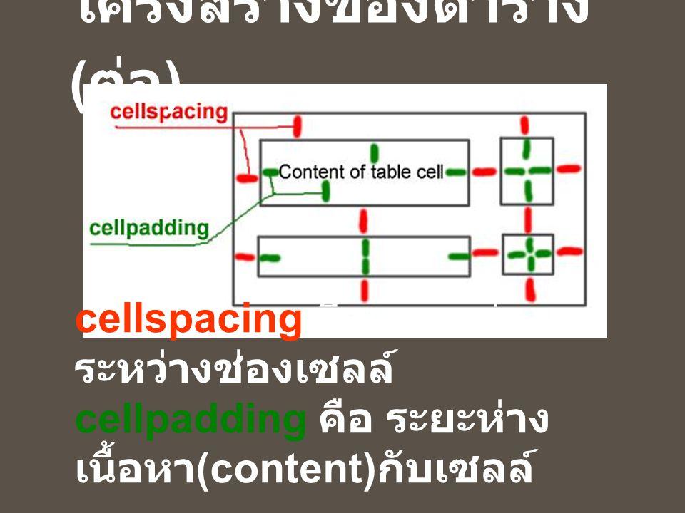 cellspacing คือ ระยะห่าง ระหว่างช่องเซลล์ cellpadding คือ ระยะห่าง เนื้อหา (content) กับเซลล์