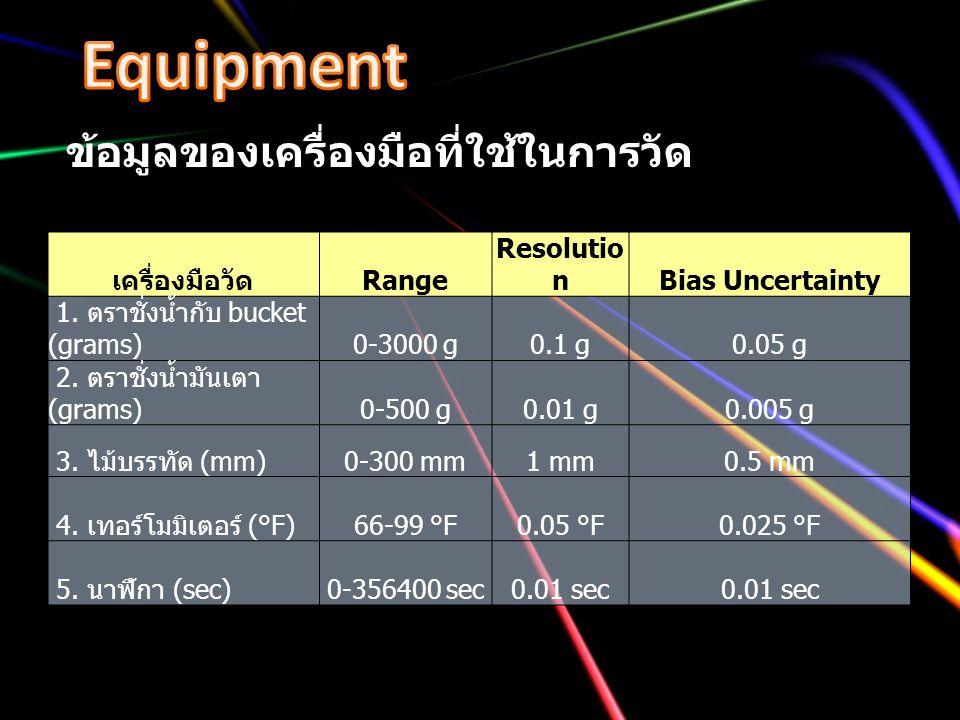 ข้อมูลของเครื่องมือที่ใช้ในการวัด เครื่องมือวัด Range Resolutio nBias Uncertainty 1. ตราชั่งน้ำกับ bucket (grams)0-3000 g0.1 g0.05 g 2. ตราชั่งน้ำมันเ