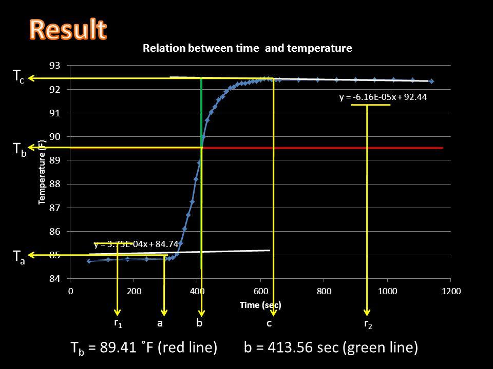 TcTc TbTb TaTa abc r1r1 r2r2 T b = 89.41 ˚F (red line) b = 413.56 sec (green line)