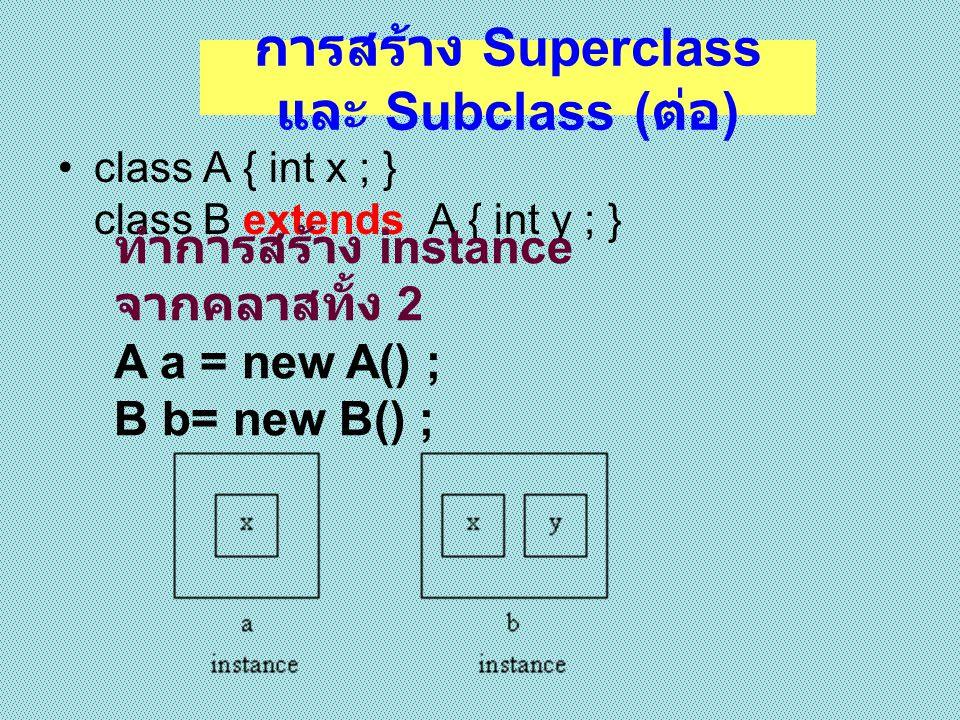 Example Superclass 1 class A{ void printA(){ System.out.printl n( A ); } class B extends A{ void printB() { System.out.printl n( B ); } public class inheritance{ public static void main(String[] args) { A m = new A(); B n = new B(); m.printA(); n.printA(); n.printB(); } AABAAB