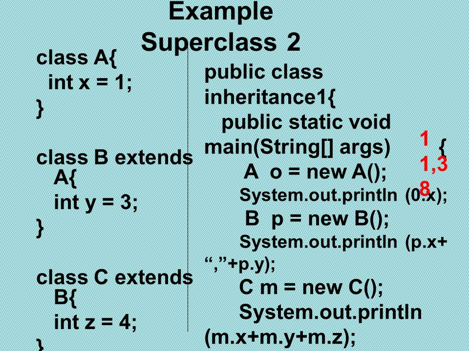 การเข้าถึงด้วย access modifier public ระบุที่ method หรือ variable แสดงว่า class ใดๆ สามารถ access ได้ private ระบุที่ method หรือ variable สามารถใช้ access ได้เพียงใน class นั้น เท่านั้น subclass ไม่สามารถ access ได้ protected method หรือ variable สามารถ access เมื่อเป็นสมาชิกของ class หรือ subclass การป้องกันการเรียกใช้ ภายใน Superclass