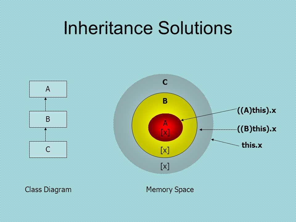 Inheritance Solutions A [x] B C this.x ((B)this).x ((A)this).x A B C Class DiagramMemory Space