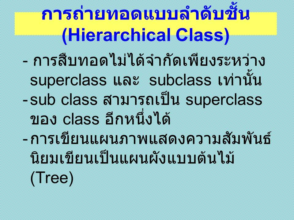 Class สัตว์ Class สัตว์ปีก Class สัตว์เลื้อยคลาน Class สัตว์บก Class สัตว์น้ำ แผนผังแบบต้นไม้ (Tree)